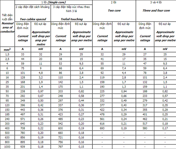 Dòng điện định mức và độ sụt áp của cáp điện cadivi CVV/DTA , CVV/WA ruột đồng , cách điện PVC, vỏ PVC, chôn trong đất