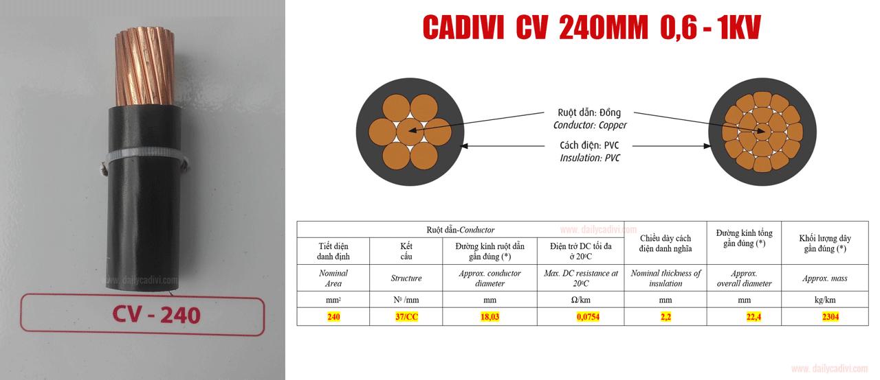 dây cáp điện cadivi cv 240mm