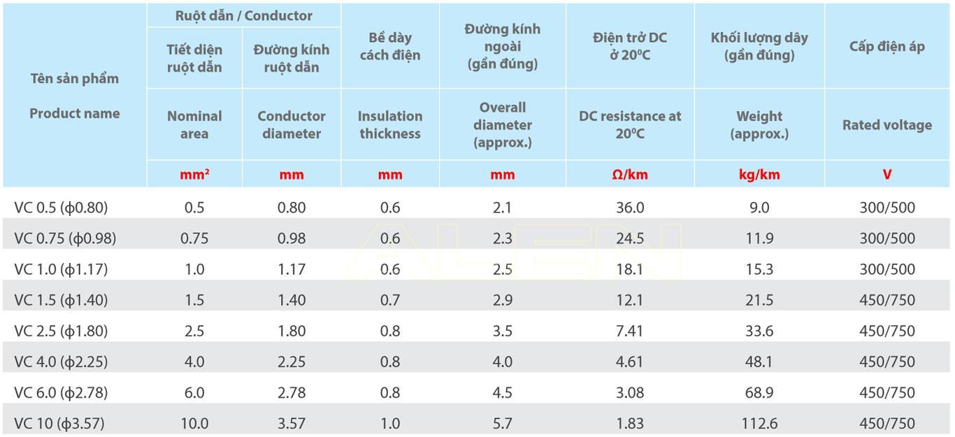 dây cáp điện VC Thịnh Phát