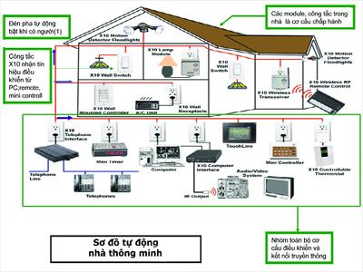 cách đi dây điện cho hệ thống nhà ở thông minh